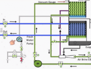 Converting Seawater to Freshwater on a Ship: Fresh Water Generator Explained