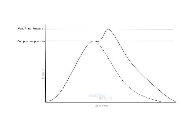 Normal Engine Indicator diagram