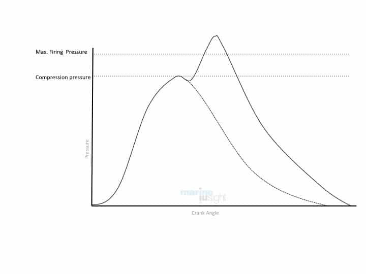 High Peak Pressure Indicator Diagram