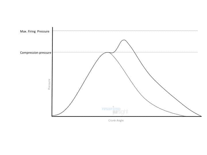 Indicator Diagram Low Peak Pressure