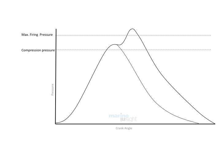 Indicator diagram high compression and peak pressure