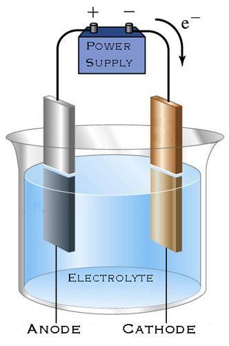 Электролиз, Электрохимический синтез, Электрохимические методы анализа, Гальванические покрытия.