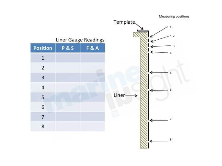 Cylinder Liner Calibration