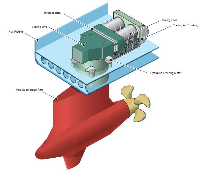 Azipod system
