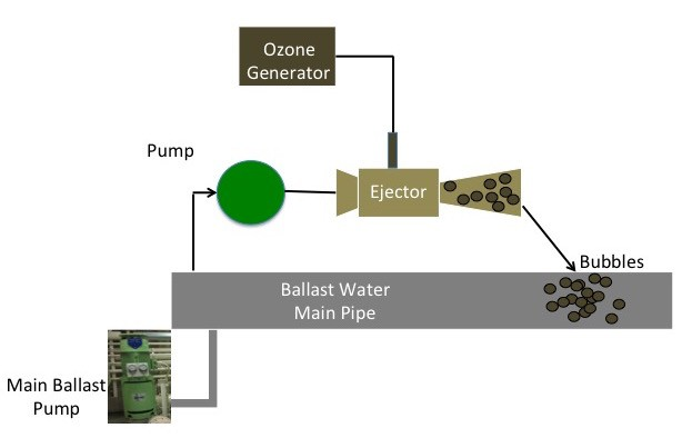 what is ozone generator for ballast water treatment