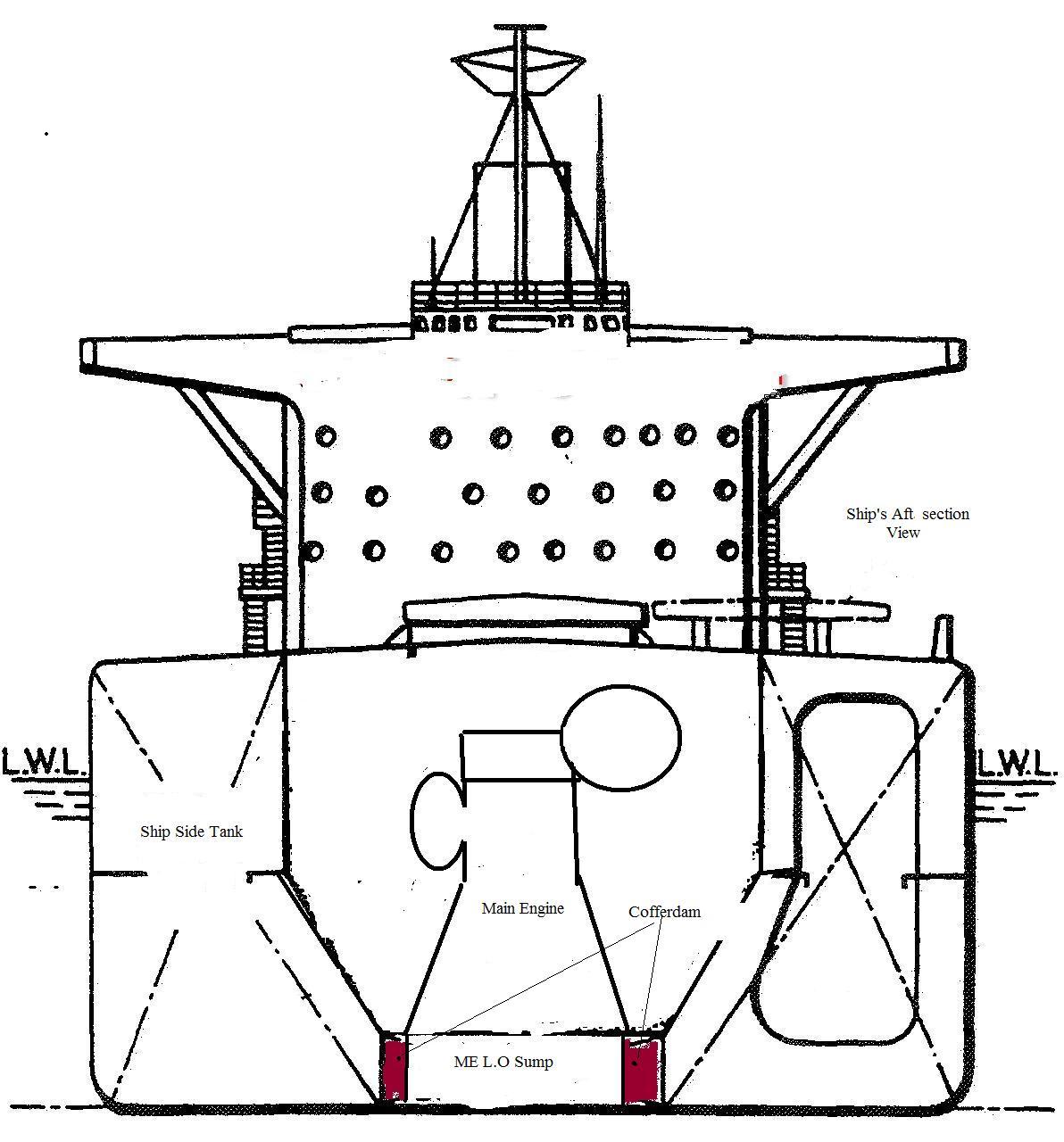 What is Cofferdam on Ships?   Marine Insight