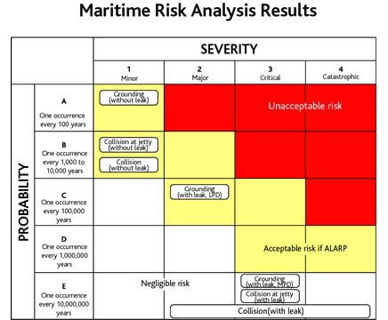 Risk Assessment Risk Assessment Chart Information Security Risk