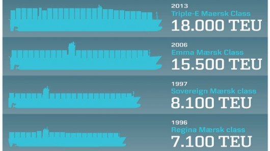 triple e maersk worlds largest ship Maersk's Triple  E Vessels: The Worlds Largest Container Ships Might Change the Face of Shipping Industry