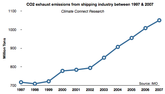 Shipping CO2 emissions How the Carbon Credit Trading System Works in the Maritime Industry?