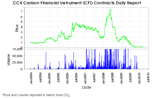 ccx 031810 How the Carbon Credit Trading System Works in the Maritime Industry?