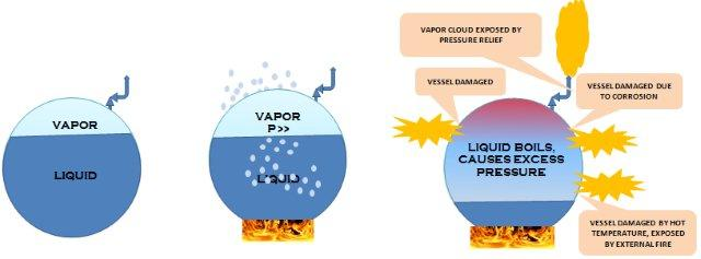 BLEVE What is Boiling Liquid Expanding Vapour Explosion (BLEVE) on Gas Carrier Ships?