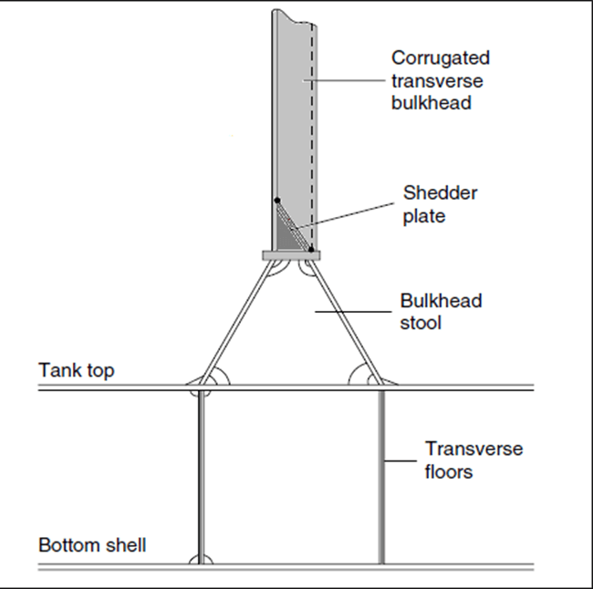 Watertight Bulkheads Construction And Regulations