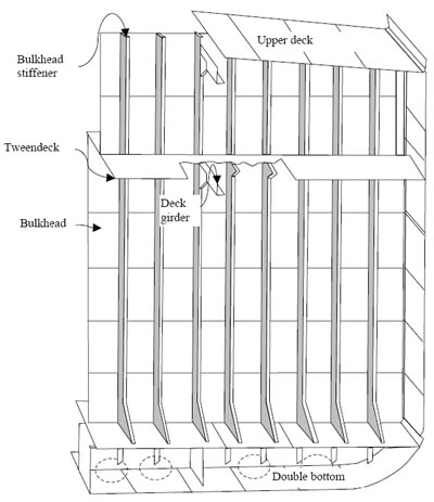 figure 4 5 a Water Tight Bulkheads on Ships: Construction and Arrangement  