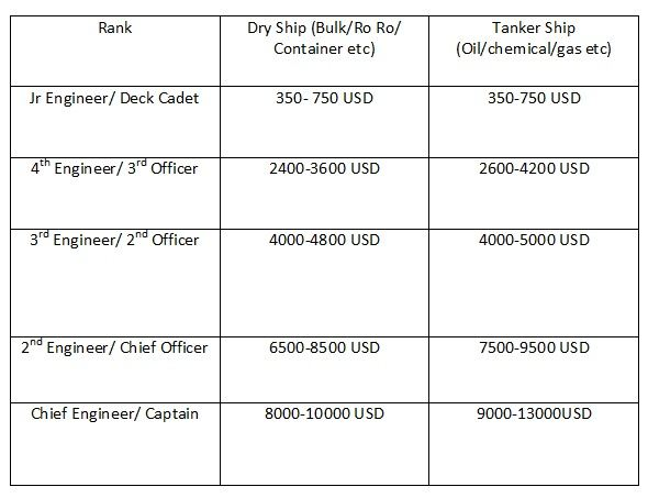 photo 1 How Much Does an Indian Seafarer Officer Earns?