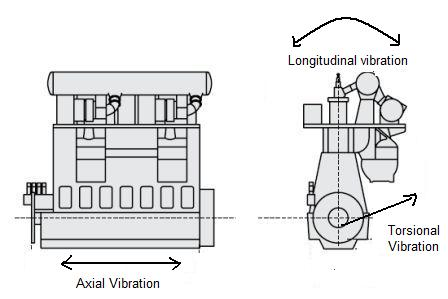 Satellite Understanding Vibrations in Marine Propulsion Engines