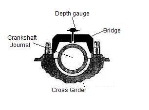 Bridge Gauge