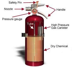 cutaway Different Types of Fire Extinguishers Used on Ships
