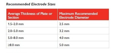 welding electrode size