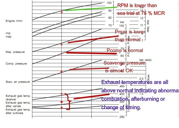 How To Use Main Engine Performance Curve For Economical Fuel Consumption On Ships on engine power diagram