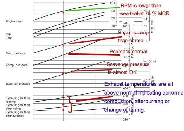 marine engine performance