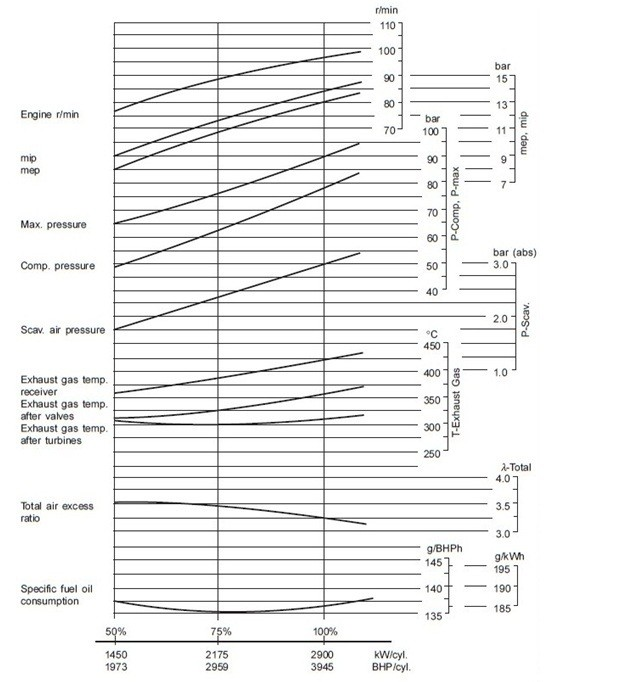 engine performance curve