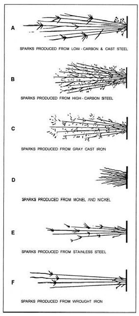 spark patterns