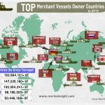 Infographics : Top Merchant Vessels Owner Countries in 2012