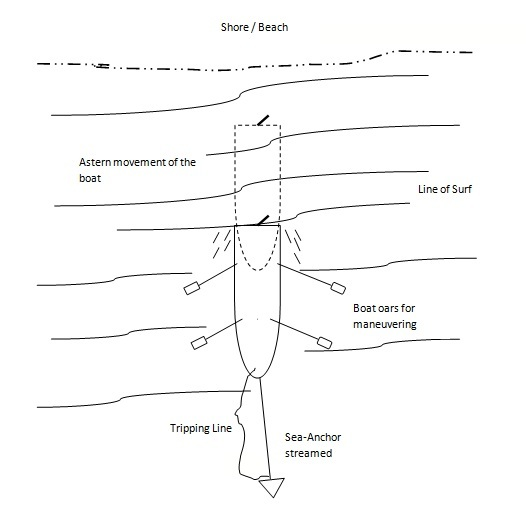beaching diagram