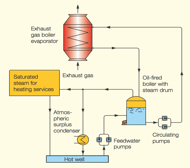 IJIN MARINE LIMITED: Types of Exhaust Gas Boiler (EGB) Fires and ...