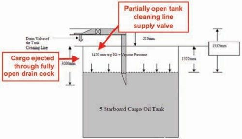 backflow and escape of cargo from tank cleaning line
