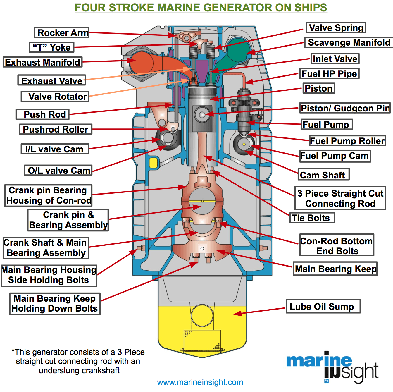 small engine piston diagram  small  free engine image for