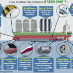 Infographics: Technologies To Make An Ultimate Eco-Friendly Ship