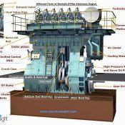 Parts of Wartsila RTFlex Electronic Engine