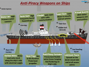 Infographics: Anti-Piracy Weapons Used on Ships