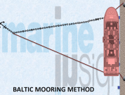 How Baltic Mooring of Ship is Done?