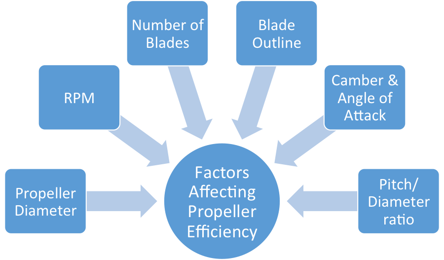 an efficient propeller design Primary objective in wind turbine design is to maximize the aerodynamic efficiency, or power extracted from the wind but this objective should be met by well satisfying mechanical strength criteria and economical aspects.
