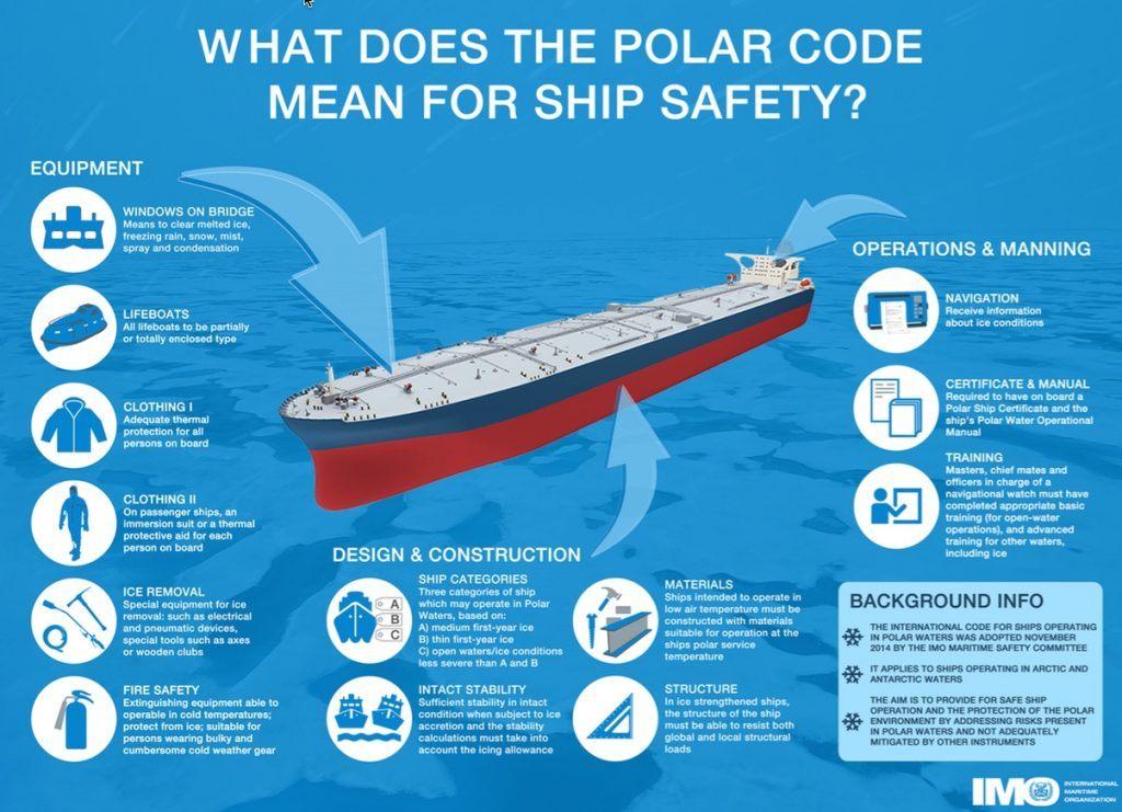 polarcode