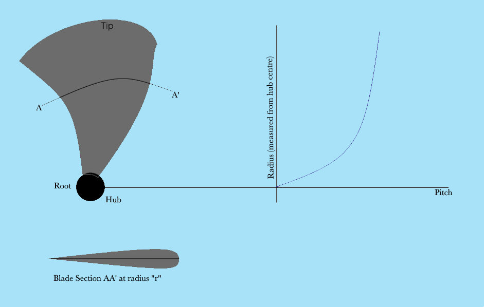 Controllable Pitch Propeller : Controllable pitch propeller cpp vs fixed