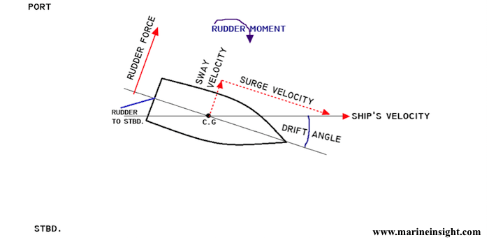 rudder of vessel