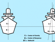 Ship Stability – Introduction to Hydrostatics and Stability of Surface Ships