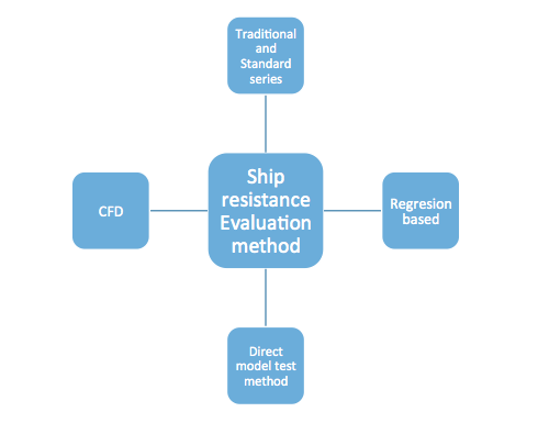 shipresistance123