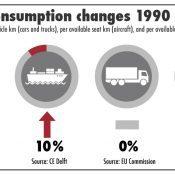 Credits: transportenvironment.org