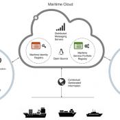 maritime cloud