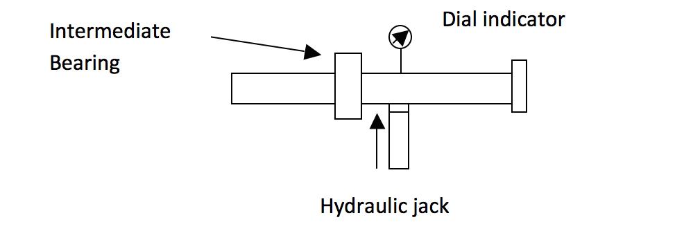 Fig 1. Jack up test arrangement