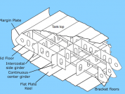 Designing A Ship's Bottom Structure – A General Overview