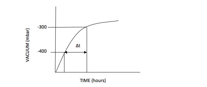 Vacuum decay curve