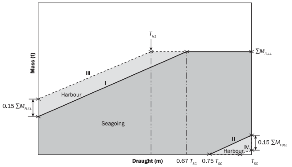 Fig: Hold Mass Curve for a Bulk Carrier (Representational Image- not to scale)
