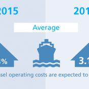 vessel operating cost