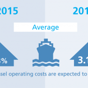 vessel operating cost