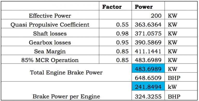 power of twin-engine ship